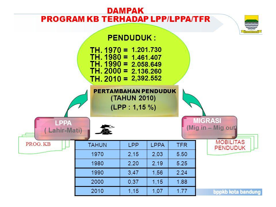 PROGRAM KB TERHADAP LPP/LPPA/TFR