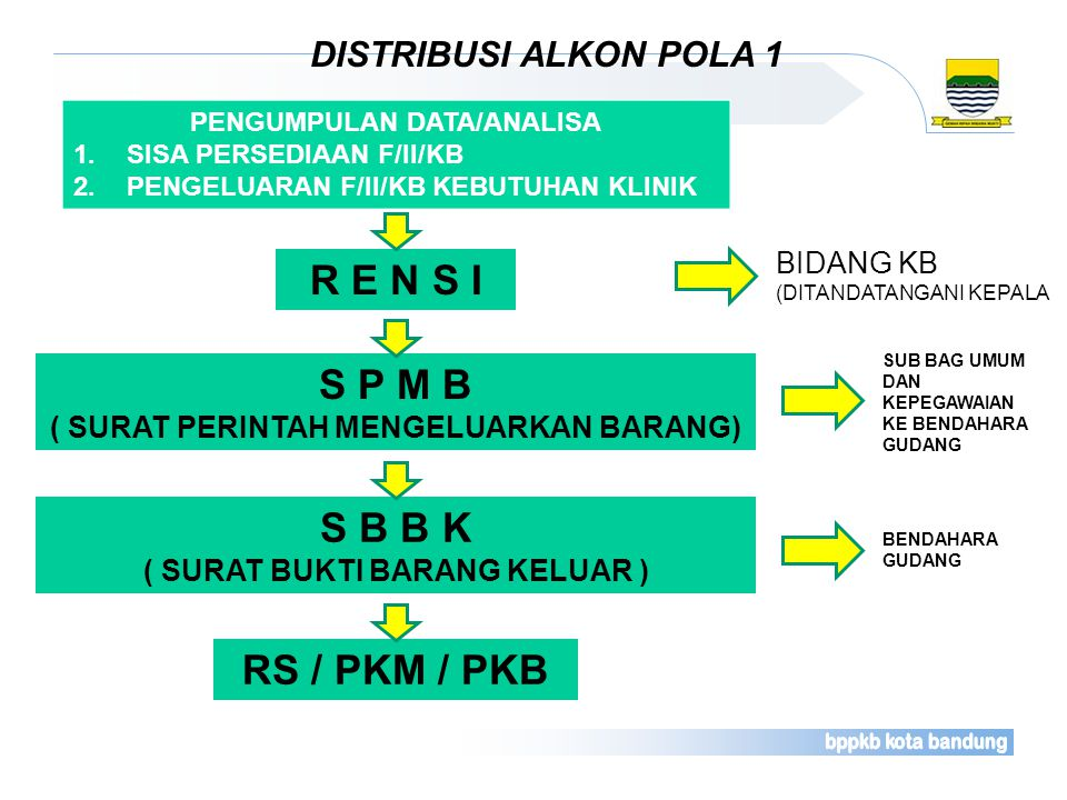 R E N S I S P M B S B B K RS / PKM / PKB