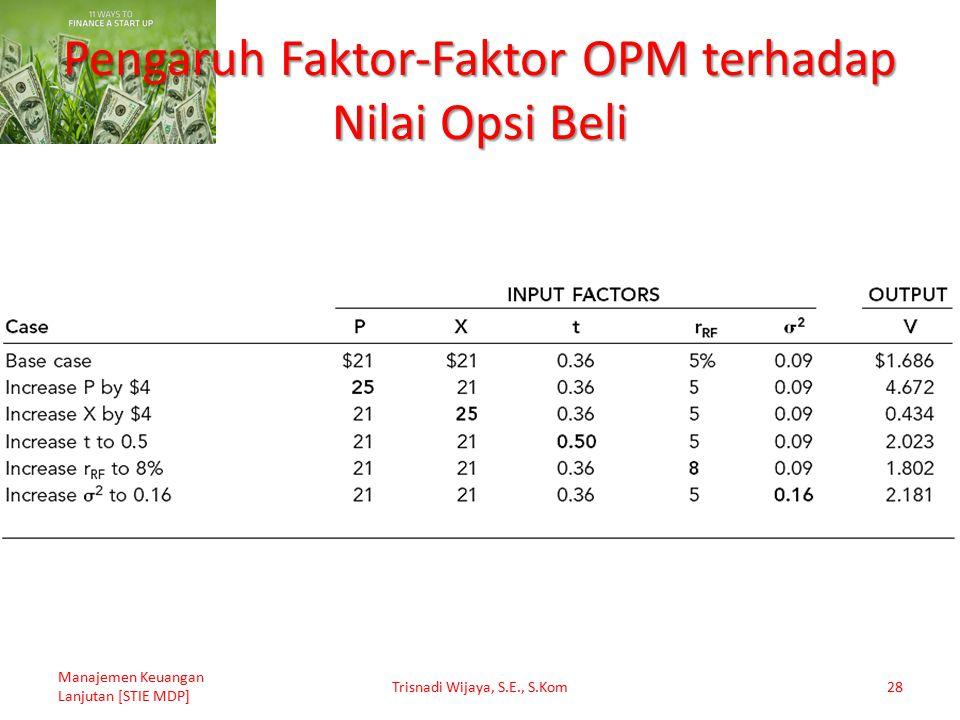Pengaruh Faktor-Faktor OPM terhadap Nilai Opsi Beli