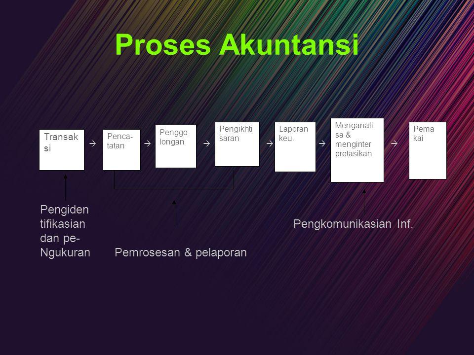 Proses Akuntansi Pengiden tifikasian Pengkomunikasian Inf. dan pe-