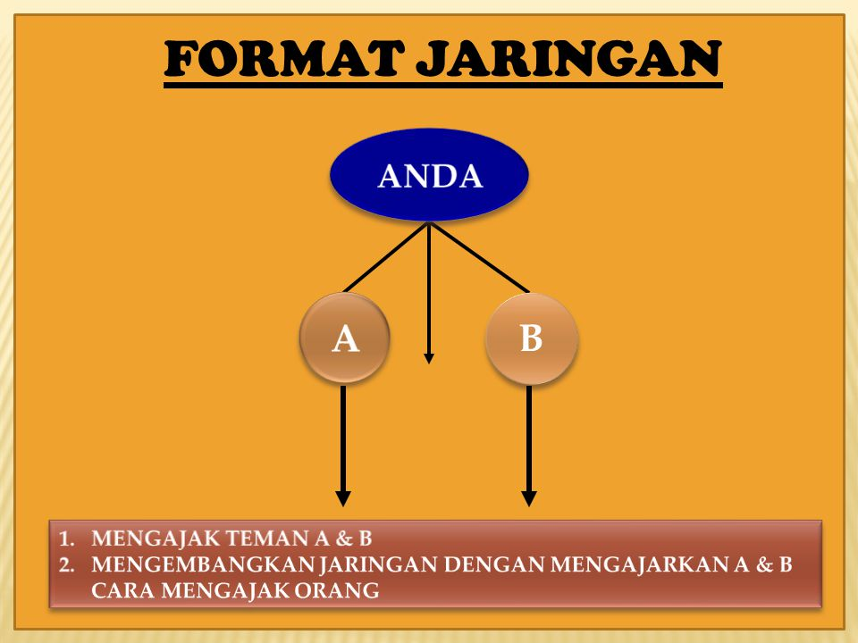 FORMAT JARINGAN A B ANDA MENGAJAK TEMAN A & B