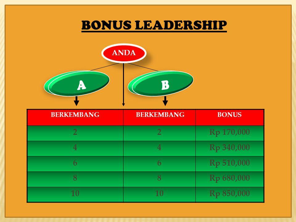 BONUS LEADERSHIP A B 2 Rp 170,000 4 Rp 340,000 6 Rp 510,000 8