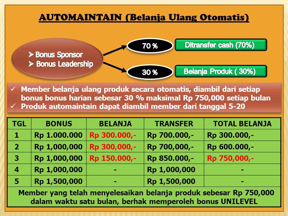 AUTOMAINTAIN (Belanja Ulang Otomatis)