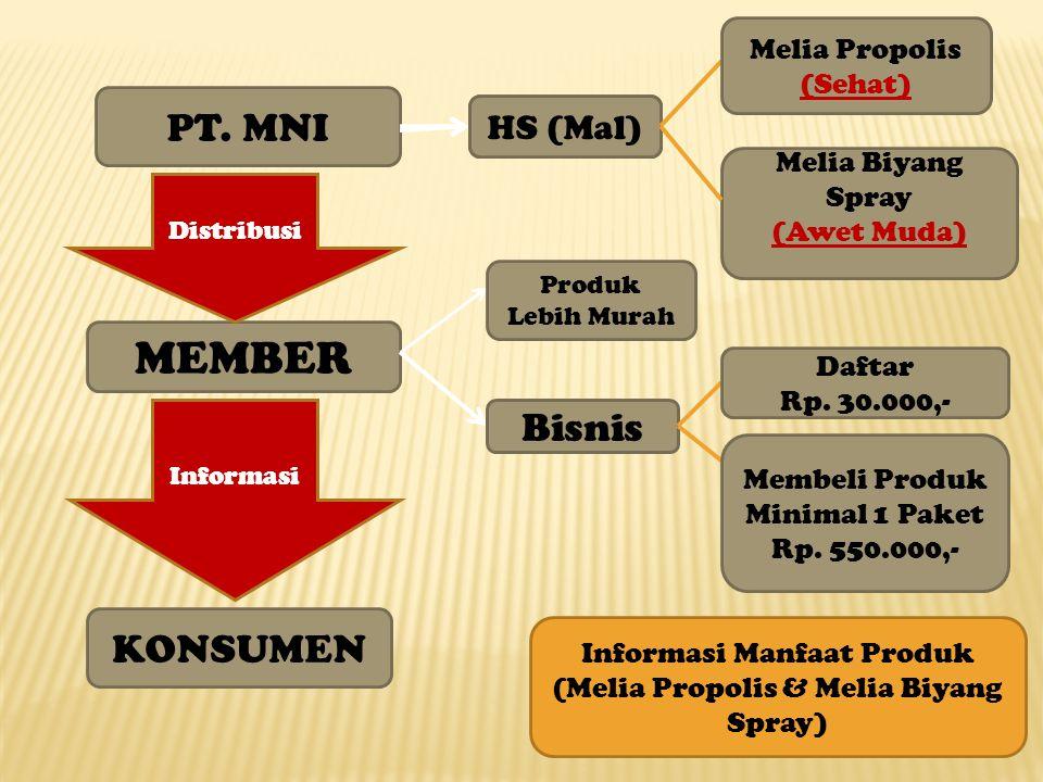 MEMBER PT. MNI Bisnis KONSUMEN HS (Mal) Melia Propolis (Sehat)