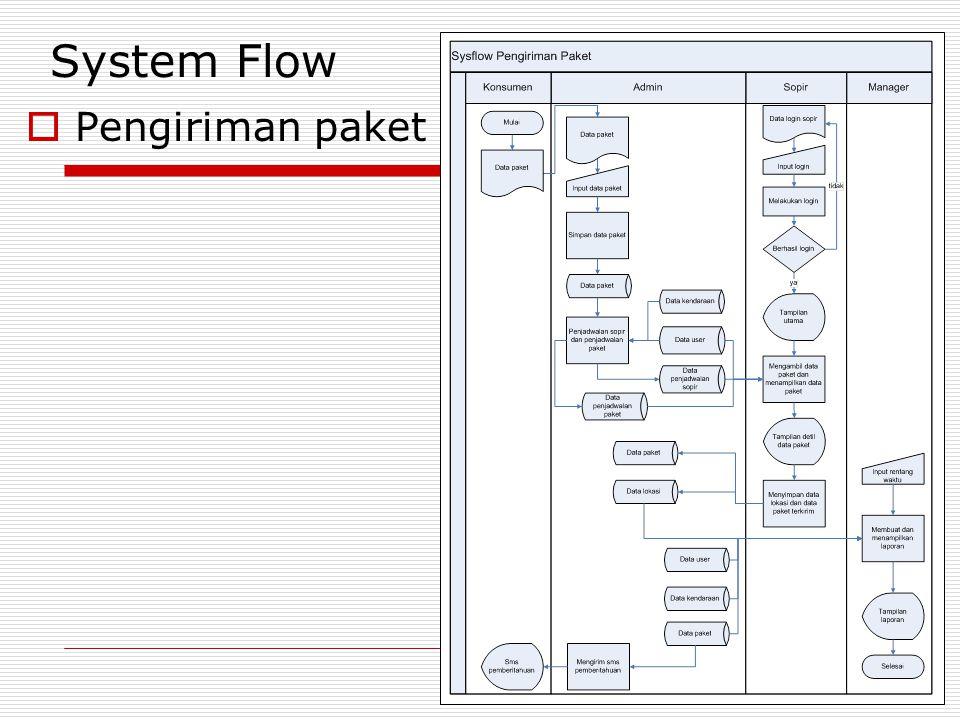 System Flow Pengiriman paket