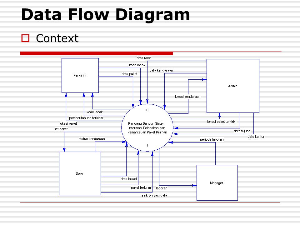 Data Flow Diagram Context