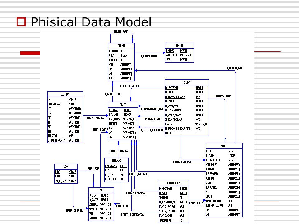Phisical Data Model