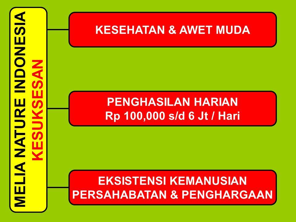 MELIA NATURE INDONESIA KESUKSESAN