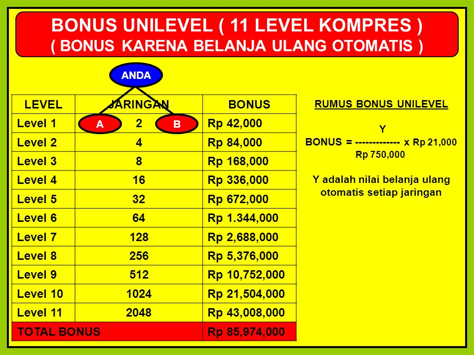 BONUS UNILEVEL ( 11 LEVEL KOMPRES )