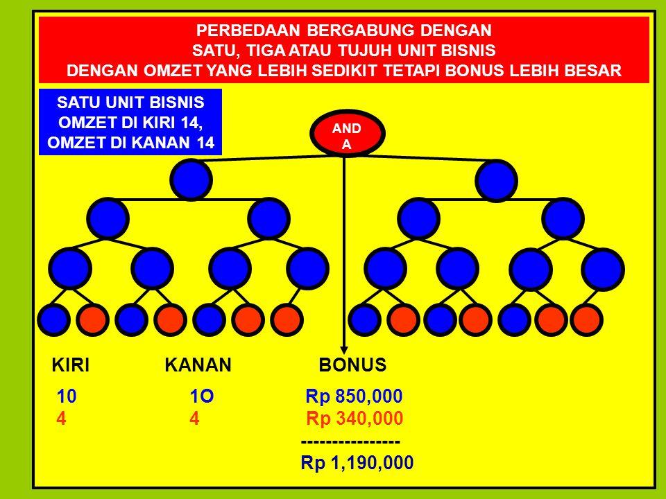 KIRI KANAN BONUS 10 1O Rp 850,000 4 4 Rp 340,000 ----------------