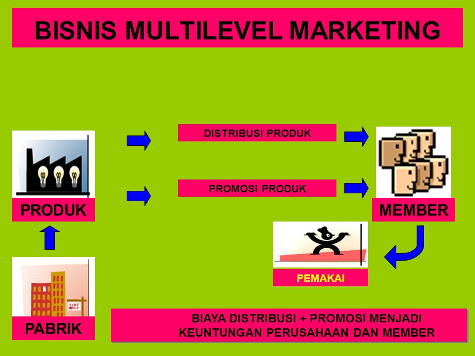 BISNIS MULTILEVEL MARKETING