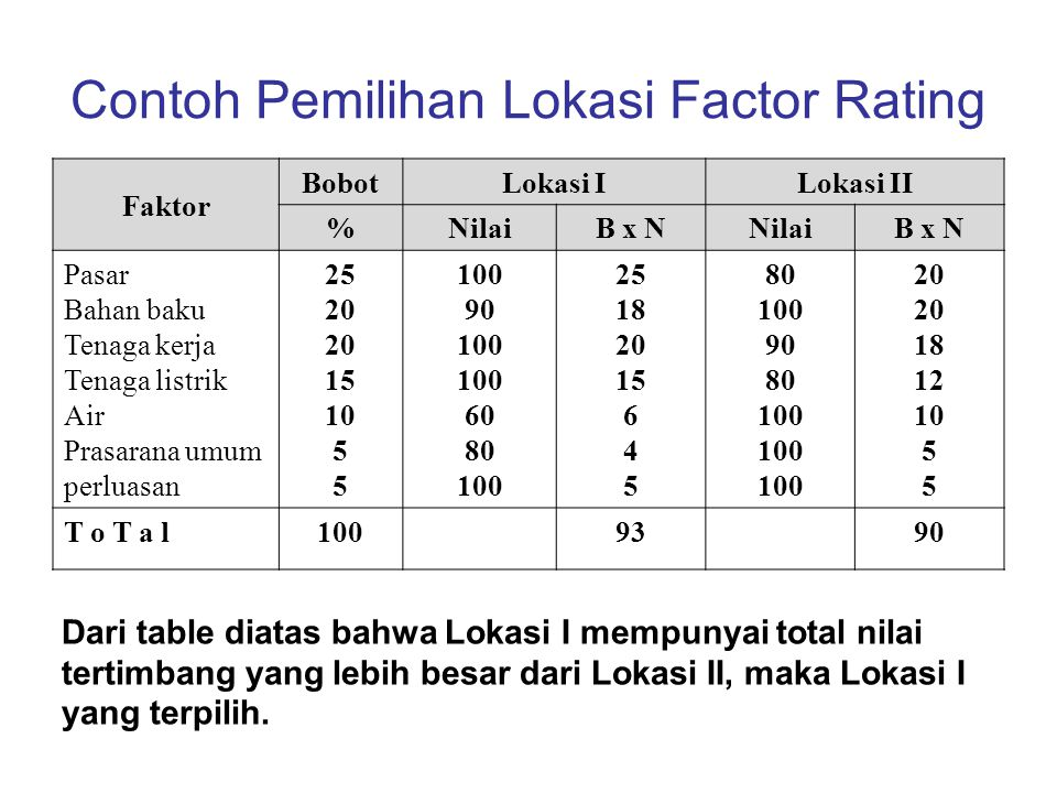 Contoh Pemilihan Lokasi Factor Rating