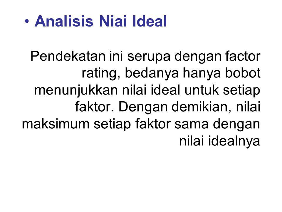 Analisis Niai Ideal
