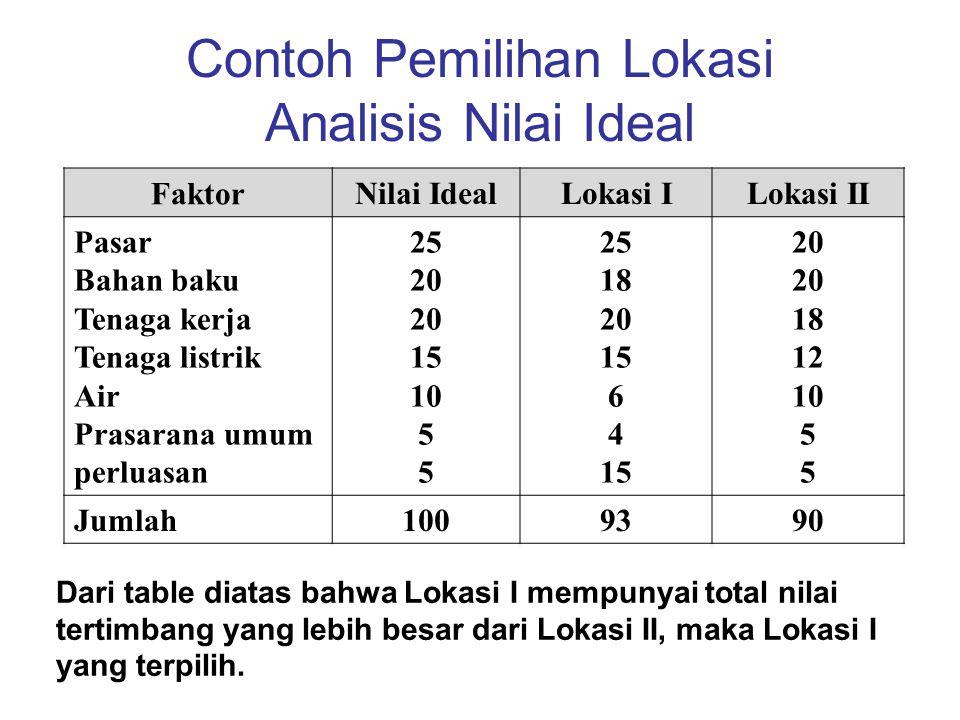 Contoh Pemilihan Lokasi Analisis Nilai Ideal