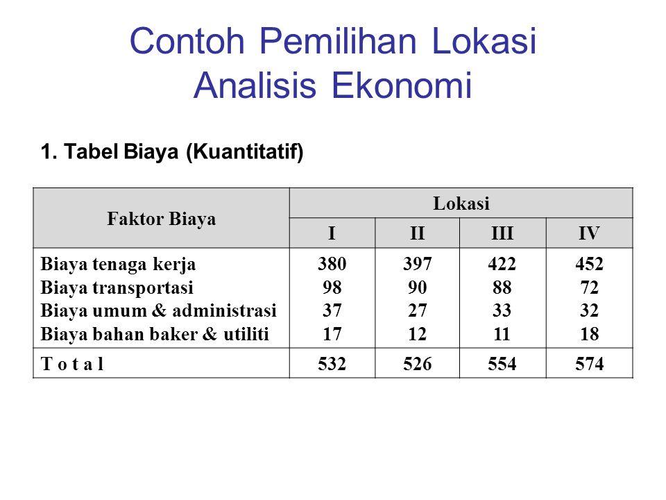 Contoh Pemilihan Lokasi Analisis Ekonomi