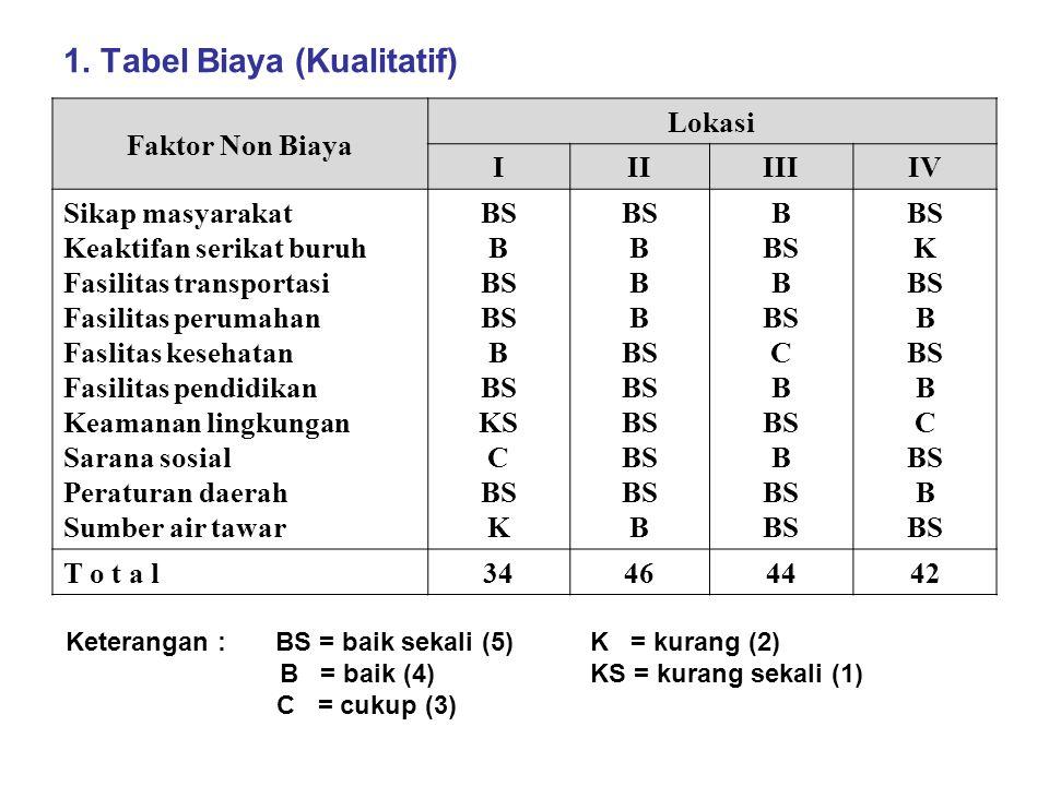 1. Tabel Biaya (Kualitatif)
