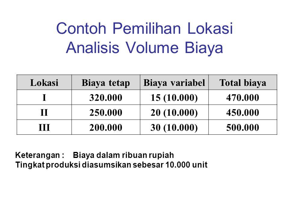 Contoh Pemilihan Lokasi Analisis Volume Biaya