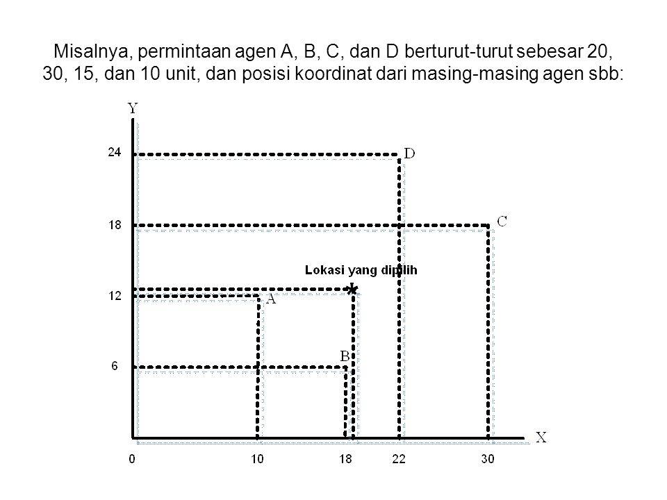 Misalnya, permintaan agen A, B, C, dan D berturut-turut sebesar 20, 30, 15, dan 10 unit, dan posisi koordinat dari masing-masing agen sbb: