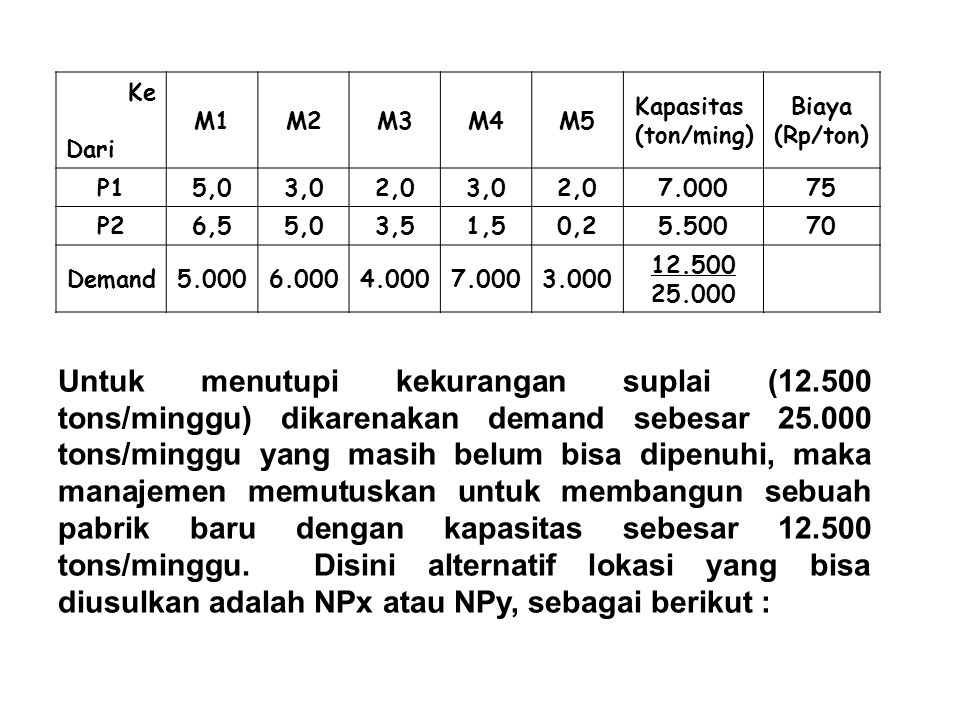 Ke Dari. M1. M2. M3. M4. M5. Kapasitas. (ton/ming) Biaya. (Rp/ton) P1. 5,0. 3,0. 2,0. 7.000.
