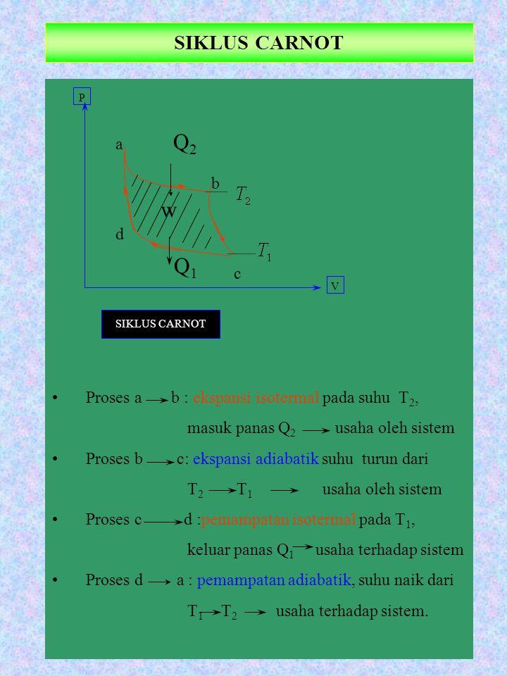 SIKLUS CARNOT Proses a b : ekspansi isotermal pada suhu T2, masuk panas Q2 usaha oleh sistem.
