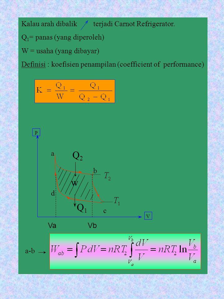 Q2 w Q1 Kalau arah dibalik terjadi Carnot Refrigerator.