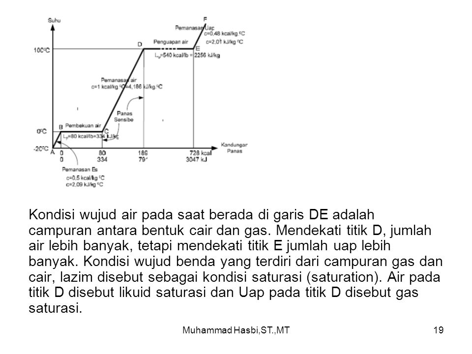 Kondisi wujud air pada saat berada di garis DE adalah campuran antara bentuk cair dan gas. Mendekati titik D, jumlah air lebih banyak, tetapi mendekati titik E jumlah uap lebih banyak. Kondisi wujud benda yang terdiri dari campuran gas dan cair, lazim disebut sebagai kondisi saturasi (saturation). Air pada titik D disebut likuid saturasi dan Uap pada titik D disebut gas saturasi.