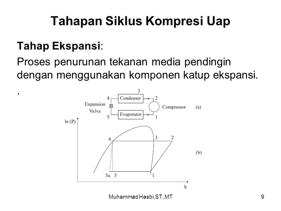 Tahapan Siklus Kompresi Uap