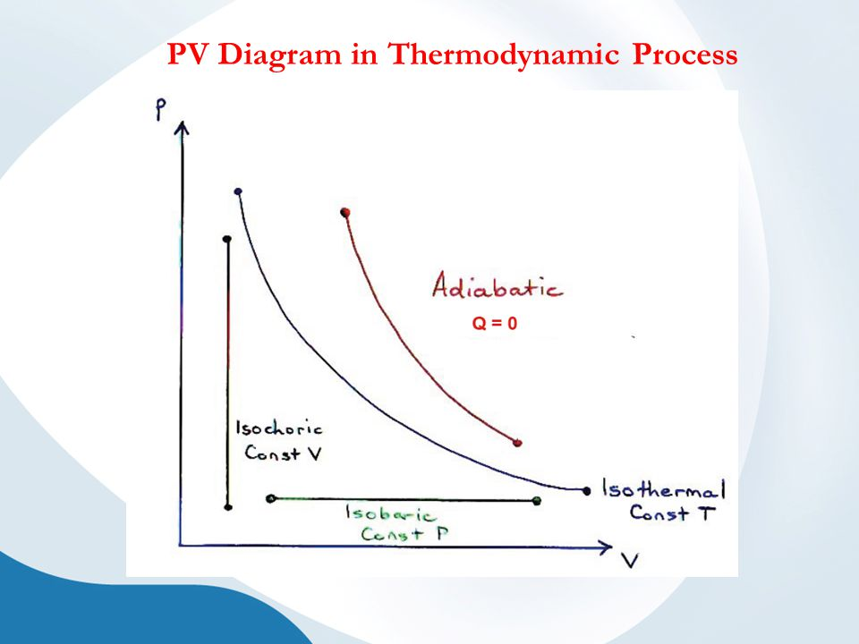 PV Diagram in Thermodynamic Process
