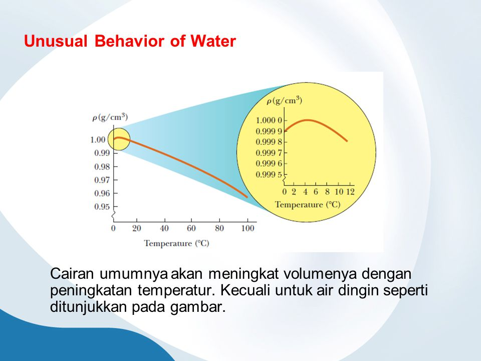 Unusual Behavior of Water