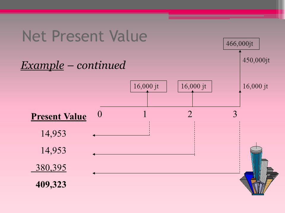 Net Present Value Example – continued Present Value 14,953