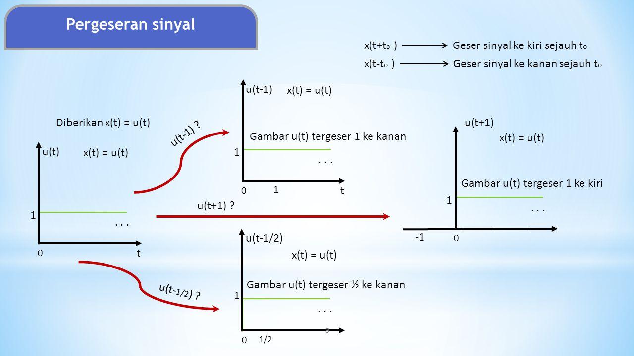 Pergeseran sinyal x(t+to ) Geser sinyal ke kiri sejauh to x(t-to )