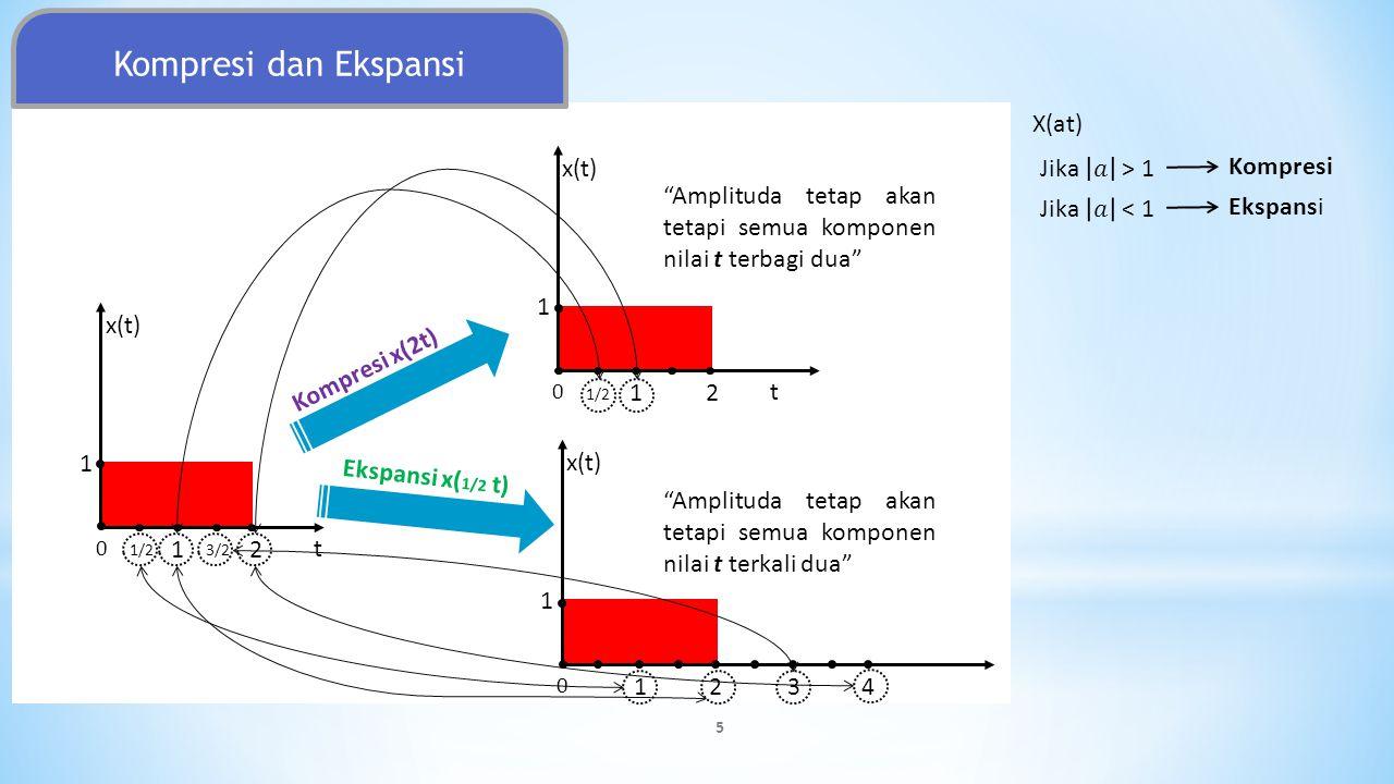 Kompresi dan Ekspansi X(at) x(t) Jika 𝑎 > 1 Kompresi