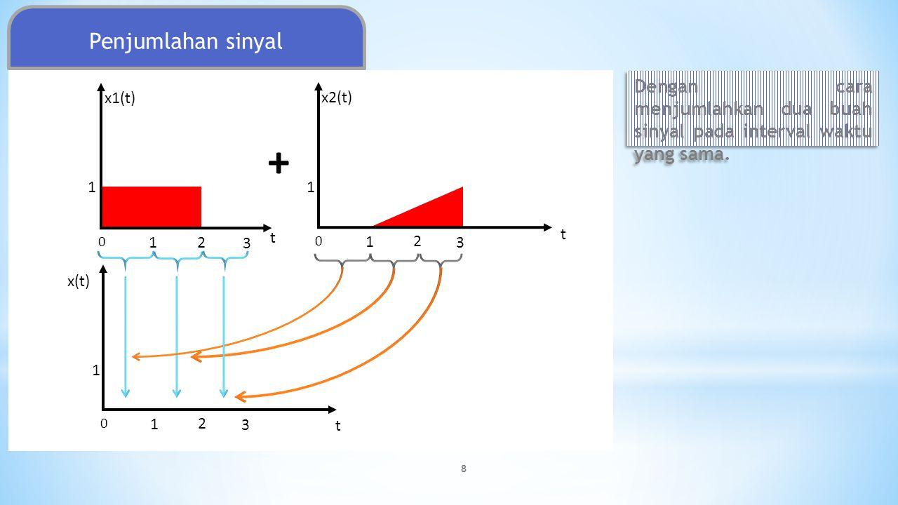 Penjumlahan sinyal Dengan cara menjumlahkan dua buah sinyal pada interval waktu yang sama. x1(t) x2(t)