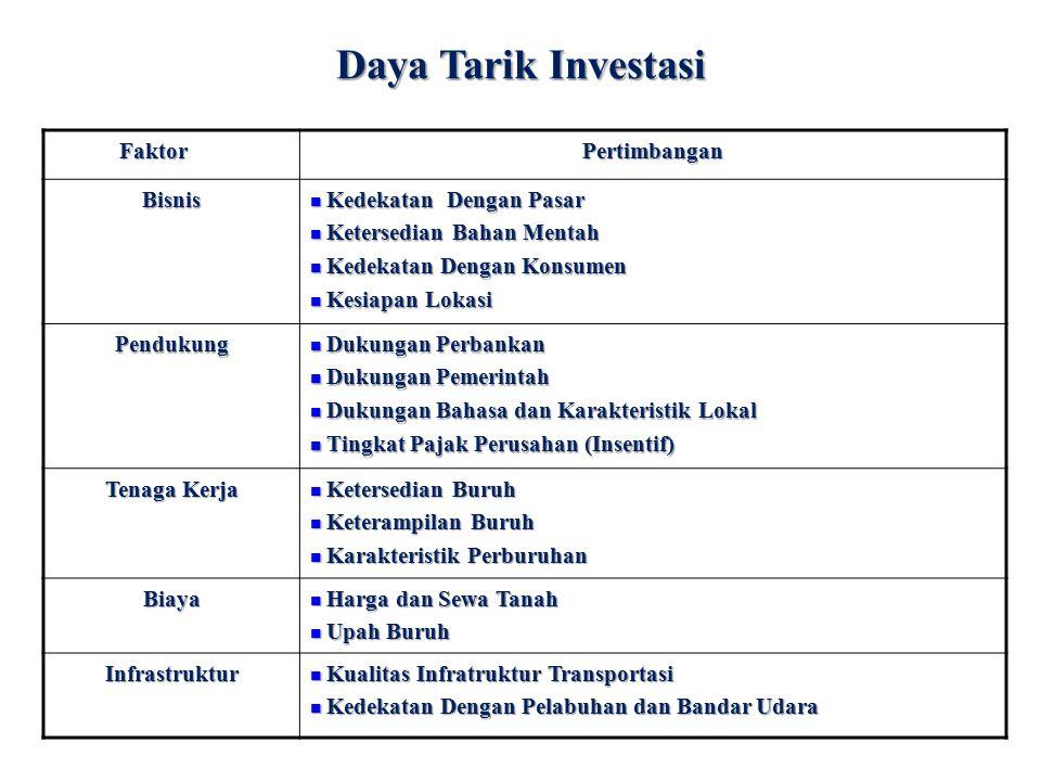 Daya Tarik Investasi Faktor Pertimbangan Bisnis Kedekatan Dengan Pasar
