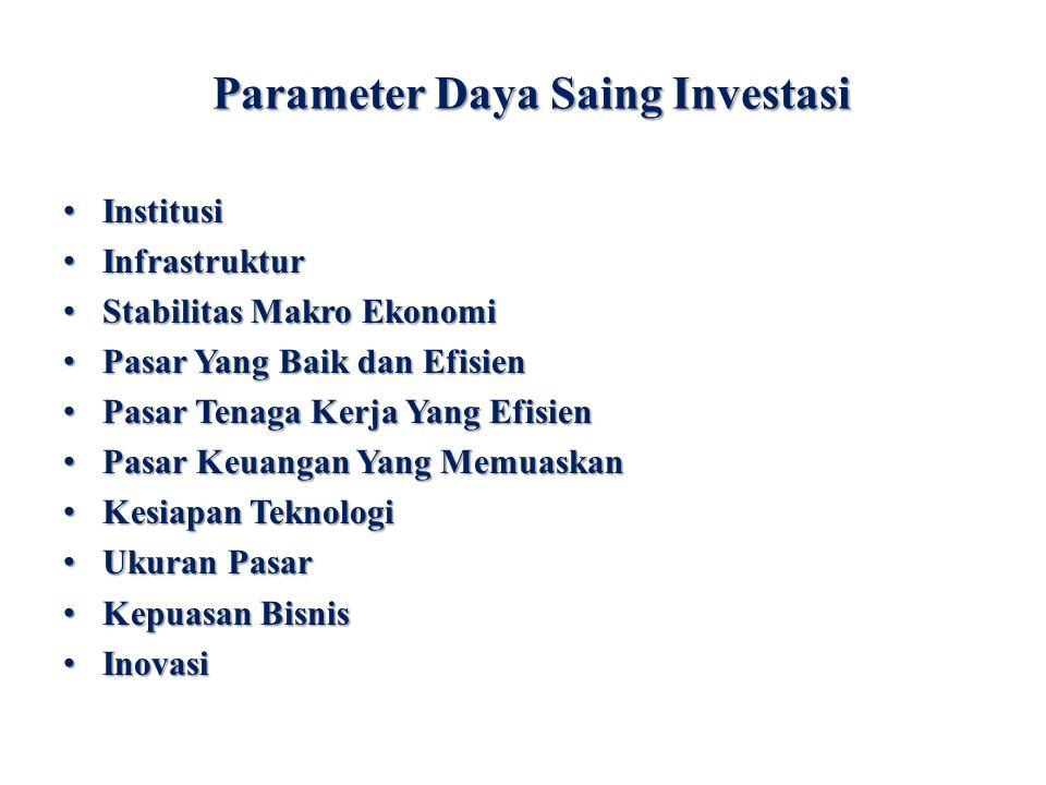 Parameter Daya Saing Investasi