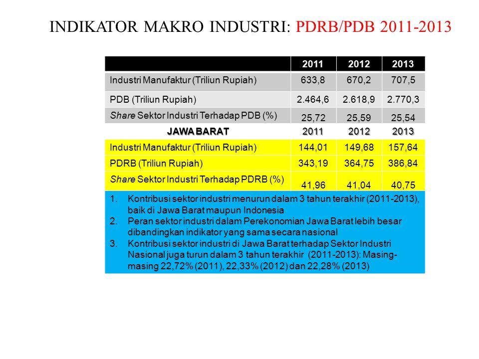 INDIKATOR MAKRO INDUSTRI: PDRB/PDB 2011-2013