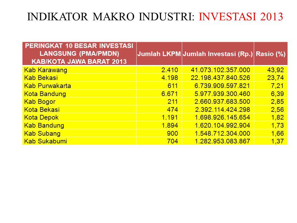 INDIKATOR MAKRO INDUSTRI: INVESTASI 2013