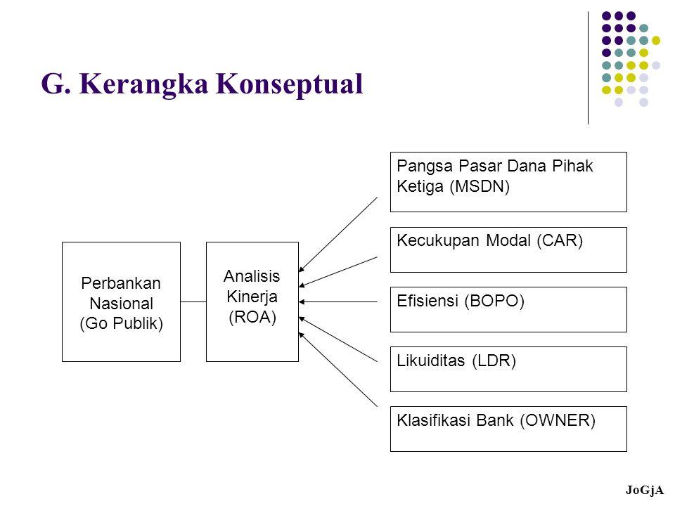 G. Kerangka Konseptual Pangsa Pasar Dana Pihak Ketiga (MSDN)