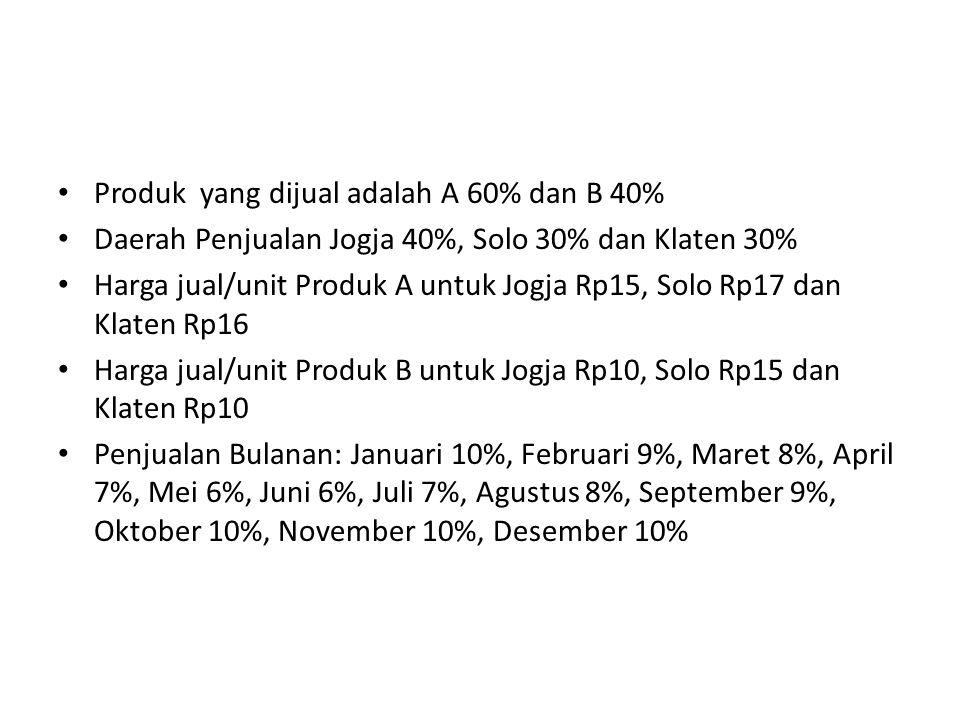 Produk yang dijual adalah A 60% dan B 40%