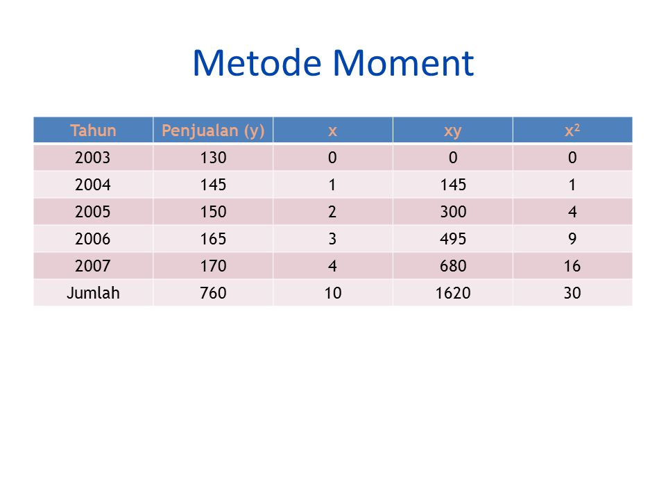 Metode Moment Tahun Penjualan (y) x xy x2 2003 130 2004 145 1 2005 150