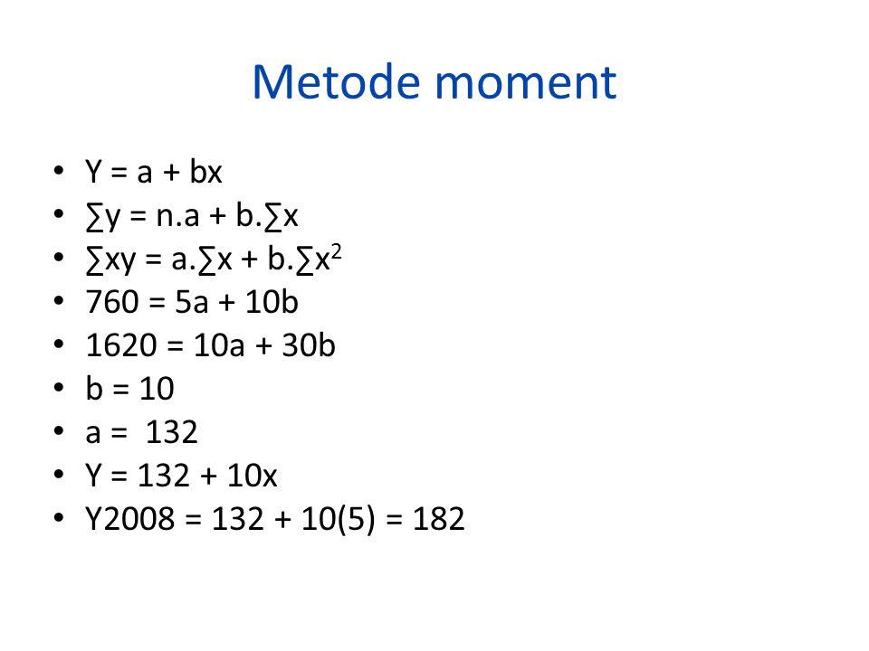 Metode moment Y = a + bx ∑y = n.a + b.∑x ∑xy = a.∑x + b.∑x2