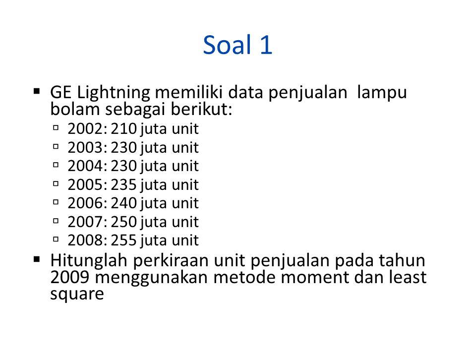 Soal 1 GE Lightning memiliki data penjualan lampu bolam sebagai berikut: 2002: 210 juta unit. 2003: 230 juta unit.