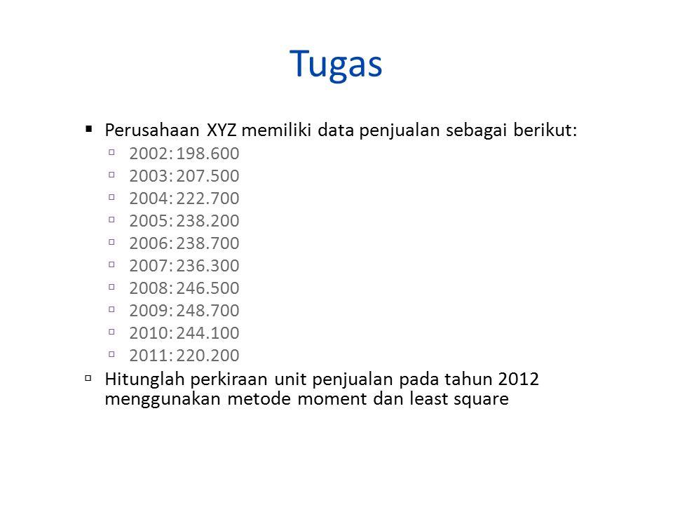 Tugas Perusahaan XYZ memiliki data penjualan sebagai berikut: