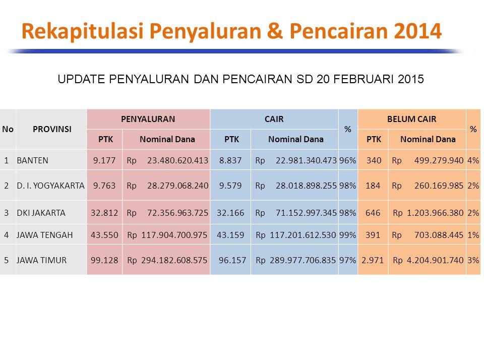 Rekapitulasi Penyaluran & Pencairan 2014
