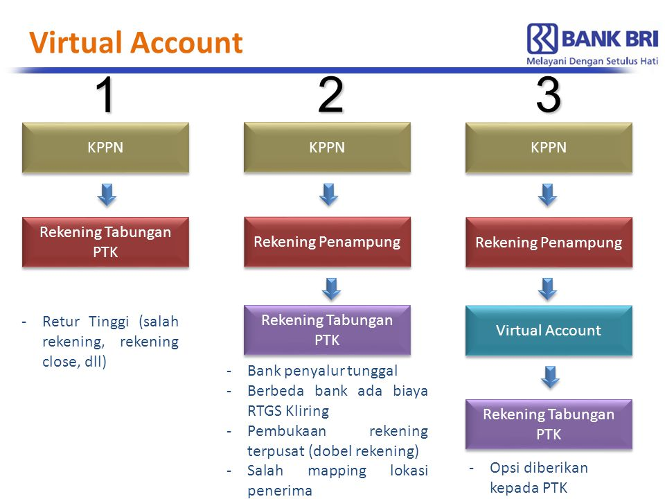 1 2 3 Virtual Account KPPN KPPN KPPN Rekening Tabungan PTK