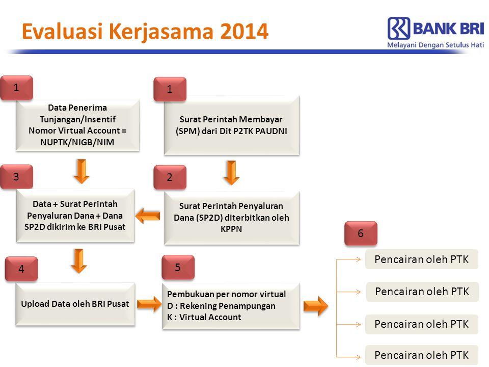 Evaluasi Kerjasama 2014 1 1 3 2 6 Pencairan oleh PTK 4 5
