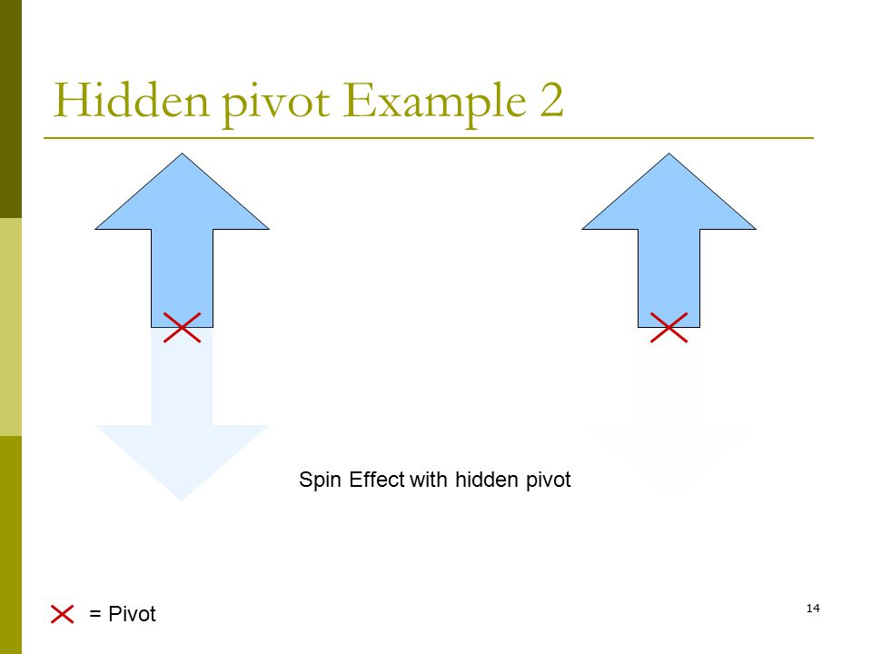Hidden pivot Example 2 Spin Effect with hidden pivot = Pivot