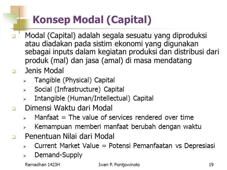 Konsep Modal (Capital)