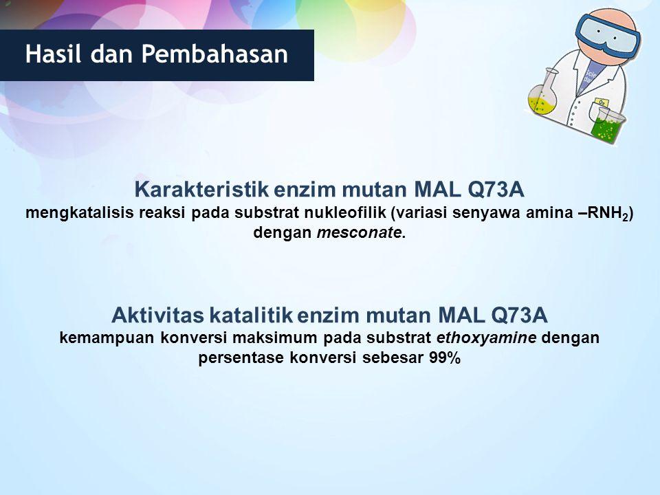 Hasil dan Pembahasan Karakteristik enzim mutan MAL Q73A