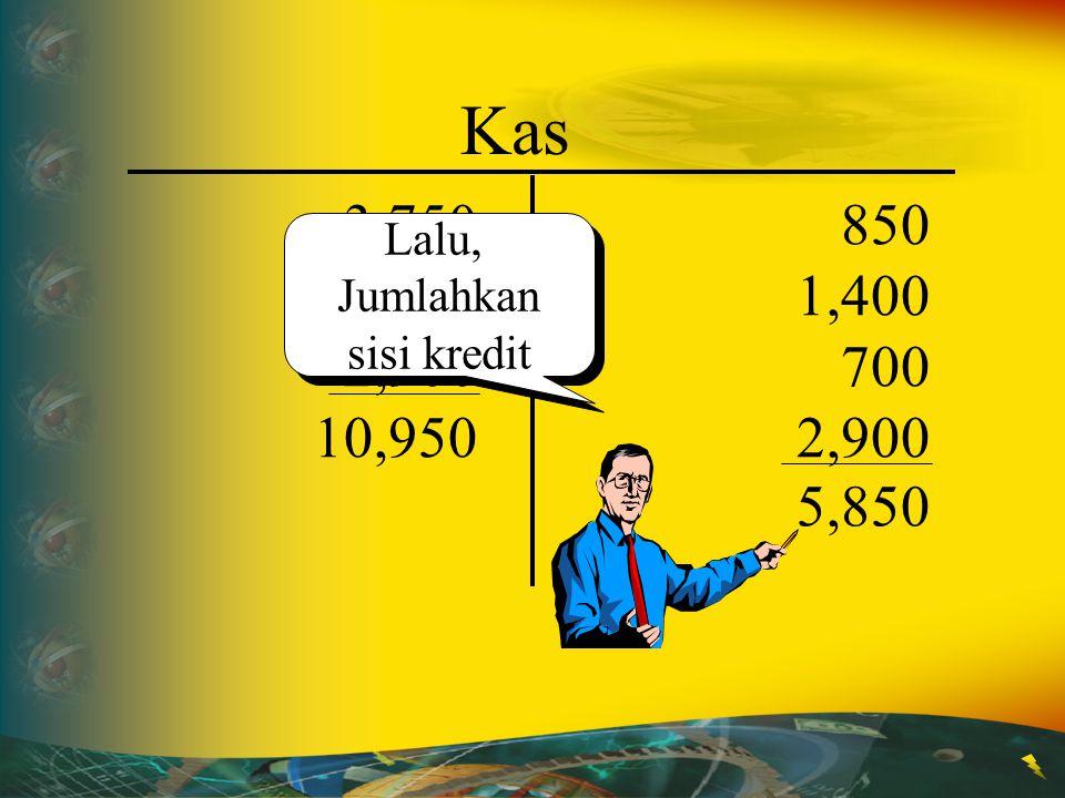 Kas 3,750 4,300 2,900 850 1,400 700 2,900 Lalu, Jumlahkan sisi kredit 10,950 5,850